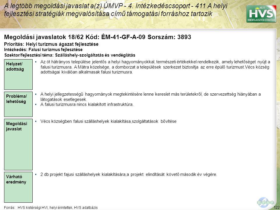 122 Forrás:HVS kistérségi HVI, helyi érintettek, HVS adatbázis Megoldási javaslatok 18/62 Kód: ÉM-41-GF-A-09 Sorszám: 3893 A legtöbb megoldási javaslat a(z) ÚMVP - 4.