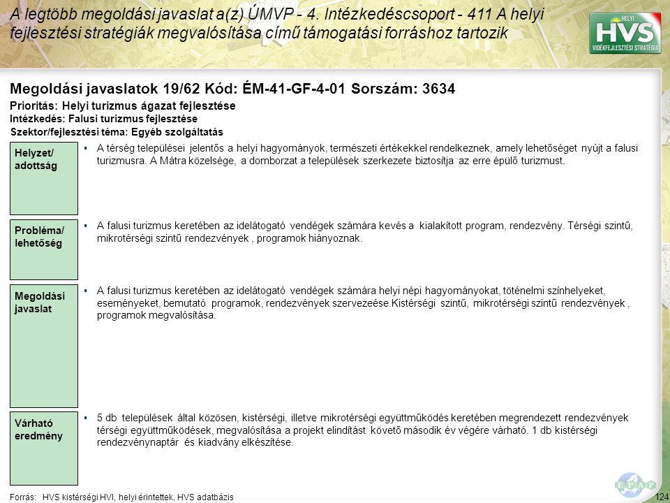 124 Forrás:HVS kistérségi HVI, helyi érintettek, HVS adatbázis Megoldási javaslatok 19/62 Kód: ÉM-41-GF-4-01 Sorszám: 3634 A legtöbb megoldási javaslat a(z) ÚMVP - 4.