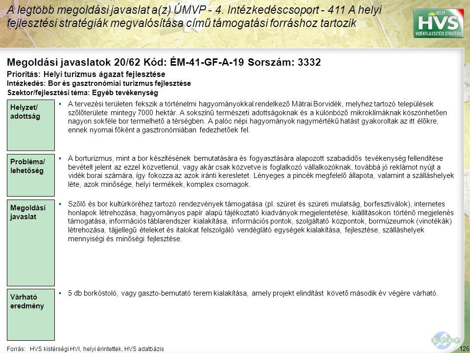 126 Forrás:HVS kistérségi HVI, helyi érintettek, HVS adatbázis Megoldási javaslatok 20/62 Kód: ÉM-41-GF-A-19 Sorszám: 3332 A legtöbb megoldási javaslat a(z) ÚMVP - 4.