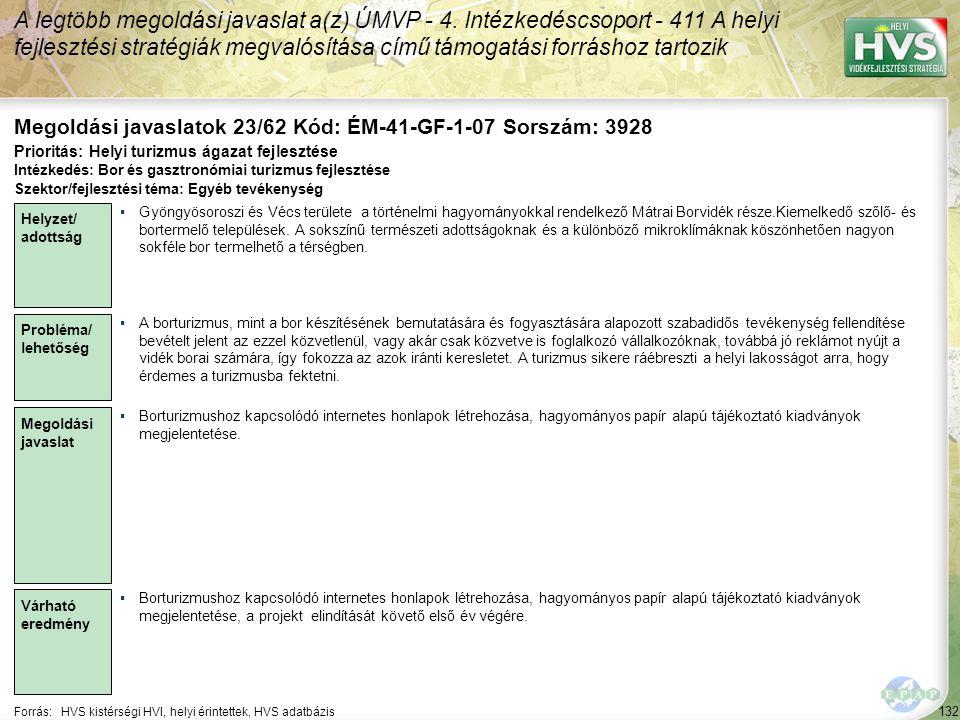 132 Forrás:HVS kistérségi HVI, helyi érintettek, HVS adatbázis Megoldási javaslatok 23/62 Kód: ÉM-41-GF-1-07 Sorszám: 3928 A legtöbb megoldási javaslat a(z) ÚMVP - 4.