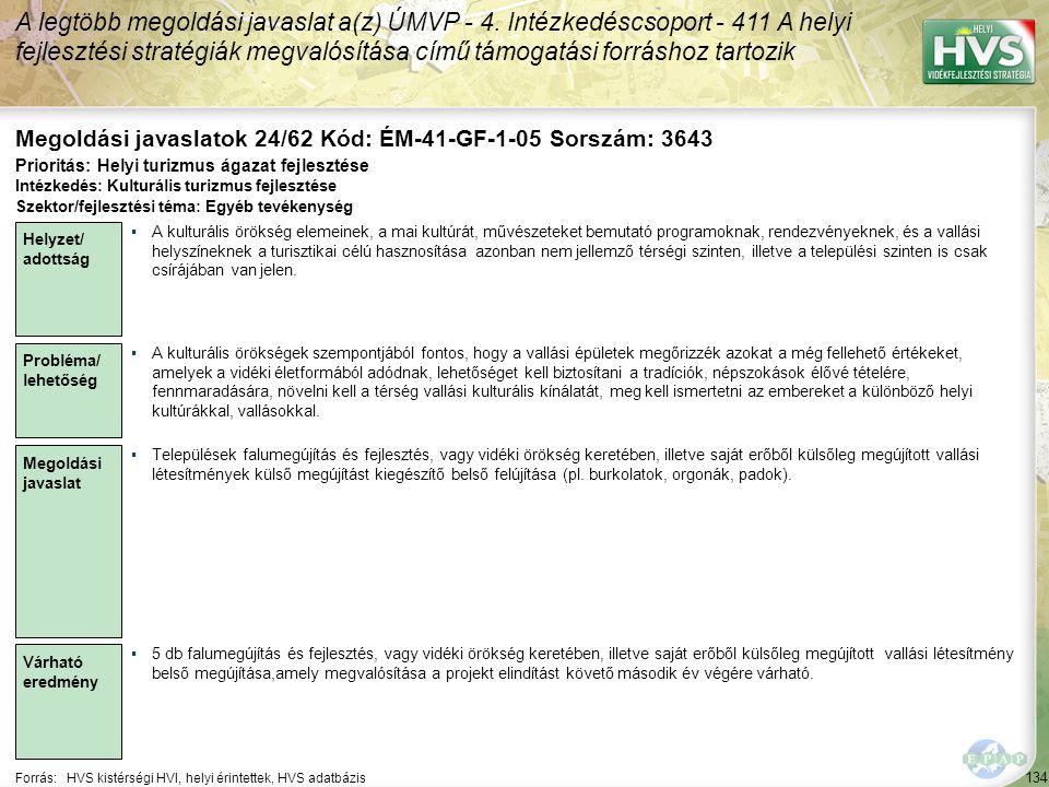134 Forrás:HVS kistérségi HVI, helyi érintettek, HVS adatbázis Megoldási javaslatok 24/62 Kód: ÉM-41-GF-1-05 Sorszám: 3643 A legtöbb megoldási javaslat a(z) ÚMVP - 4.