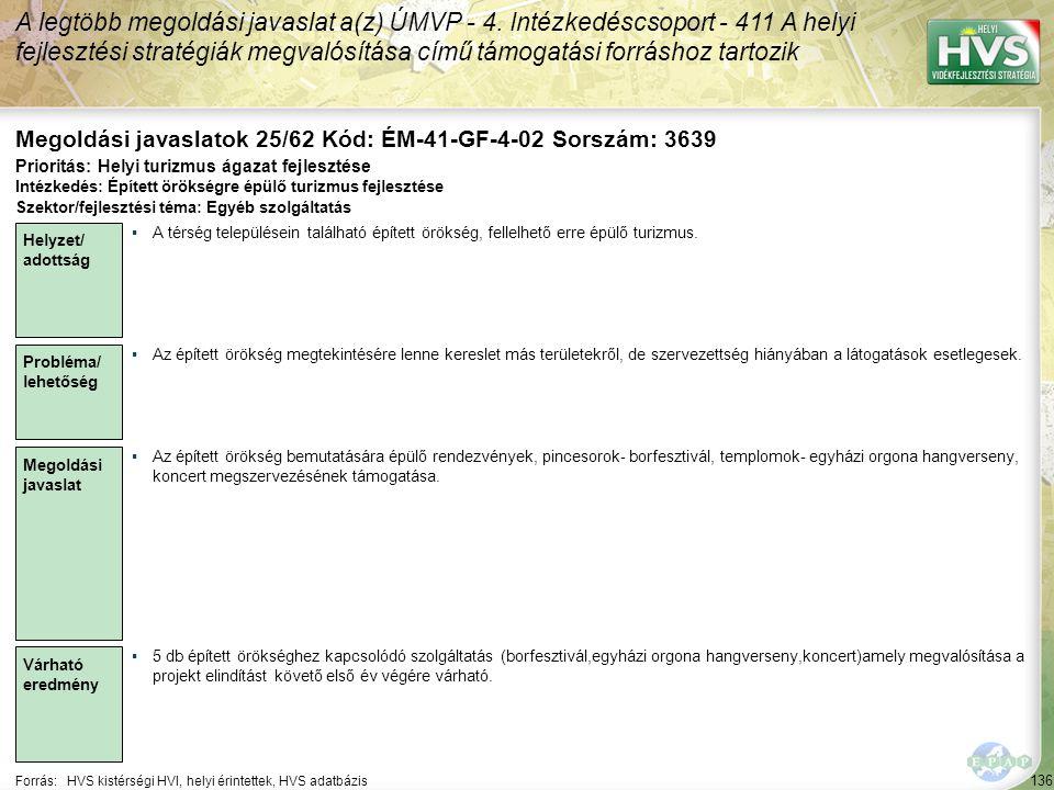 136 Forrás:HVS kistérségi HVI, helyi érintettek, HVS adatbázis Megoldási javaslatok 25/62 Kód: ÉM-41-GF-4-02 Sorszám: 3639 A legtöbb megoldási javaslat a(z) ÚMVP - 4.