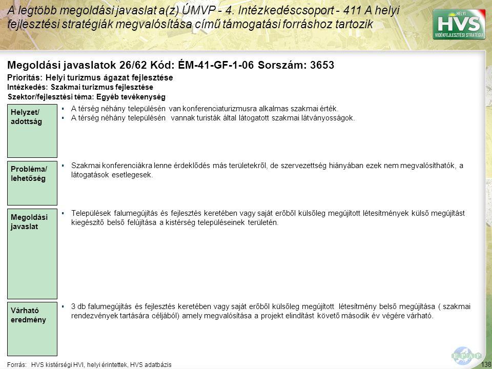 138 Forrás:HVS kistérségi HVI, helyi érintettek, HVS adatbázis Megoldási javaslatok 26/62 Kód: ÉM-41-GF-1-06 Sorszám: 3653 A legtöbb megoldási javaslat a(z) ÚMVP - 4.