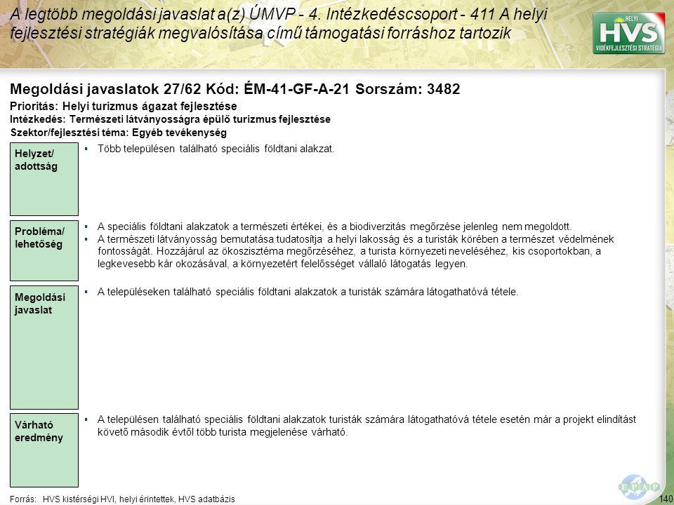 140 Forrás:HVS kistérségi HVI, helyi érintettek, HVS adatbázis Megoldási javaslatok 27/62 Kód: ÉM-41-GF-A-21 Sorszám: 3482 A legtöbb megoldási javaslat a(z) ÚMVP - 4.