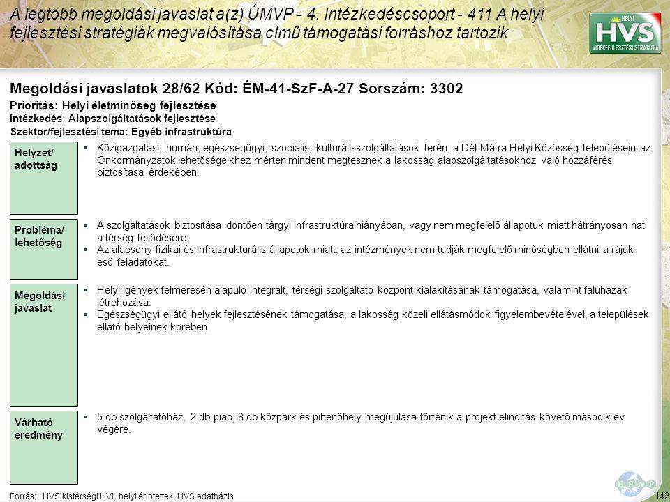 142 Forrás:HVS kistérségi HVI, helyi érintettek, HVS adatbázis Megoldási javaslatok 28/62 Kód: ÉM-41-SzF-A-27 Sorszám: 3302 A legtöbb megoldási javaslat a(z) ÚMVP - 4.