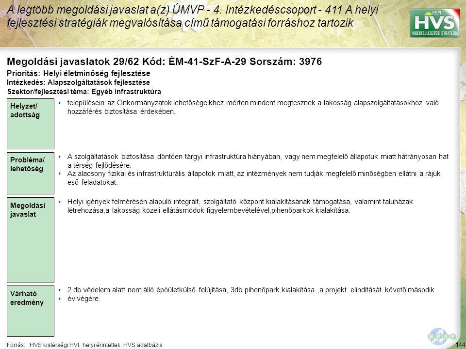 144 Forrás:HVS kistérségi HVI, helyi érintettek, HVS adatbázis Megoldási javaslatok 29/62 Kód: ÉM-41-SzF-A-29 Sorszám: 3976 A legtöbb megoldási javaslat a(z) ÚMVP - 4.