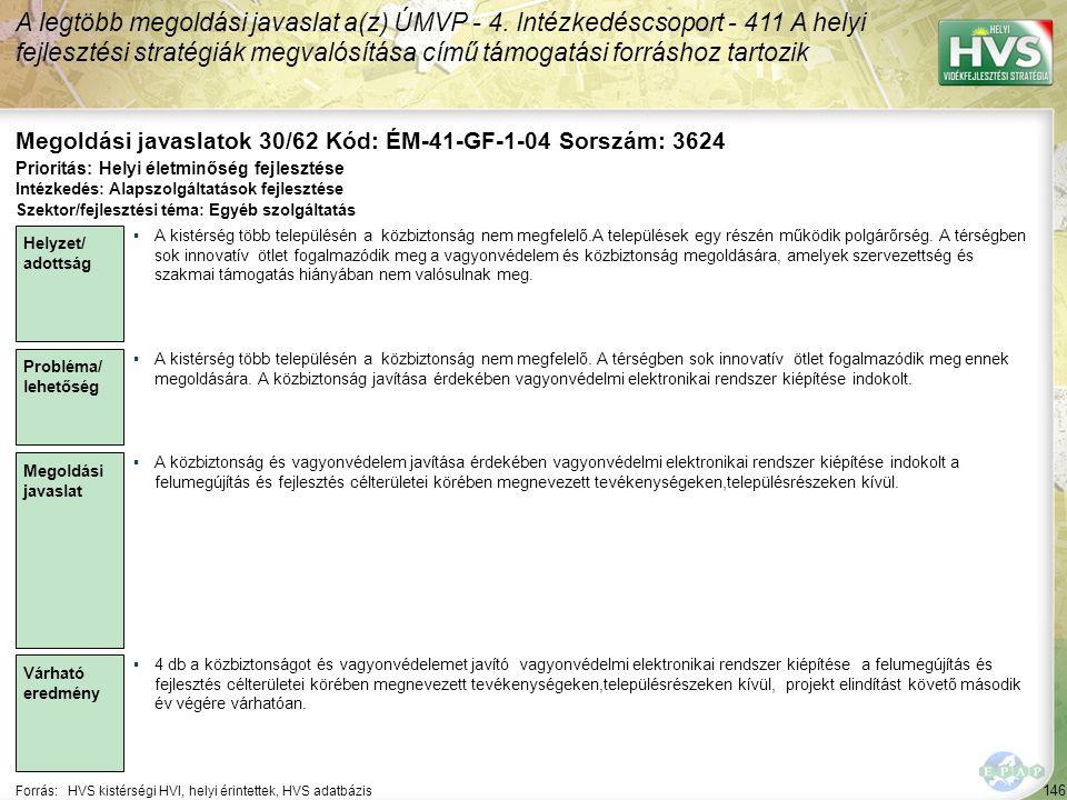 146 Forrás:HVS kistérségi HVI, helyi érintettek, HVS adatbázis Megoldási javaslatok 30/62 Kód: ÉM-41-GF-1-04 Sorszám: 3624 A legtöbb megoldási javaslat a(z) ÚMVP - 4.