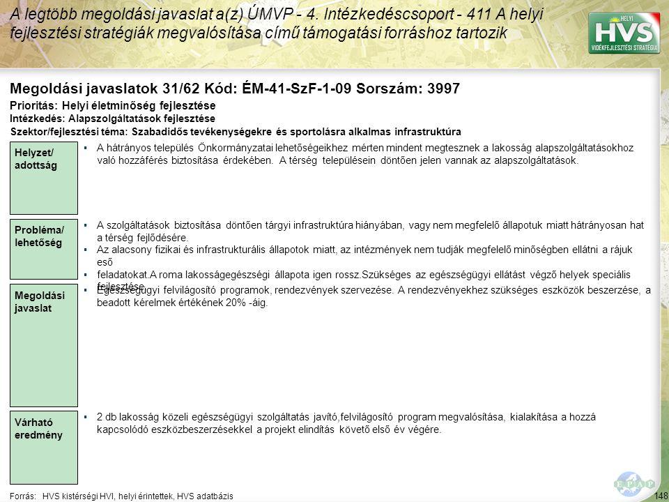 148 Forrás:HVS kistérségi HVI, helyi érintettek, HVS adatbázis Megoldási javaslatok 31/62 Kód: ÉM-41-SzF-1-09 Sorszám: 3997 A legtöbb megoldási javaslat a(z) ÚMVP - 4.