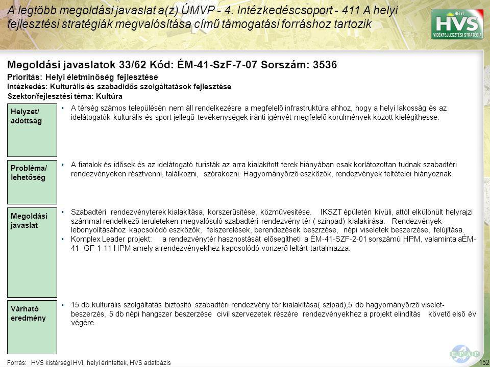 152 Forrás:HVS kistérségi HVI, helyi érintettek, HVS adatbázis Megoldási javaslatok 33/62 Kód: ÉM-41-SzF-7-07 Sorszám: 3536 A legtöbb megoldási javaslat a(z) ÚMVP - 4.