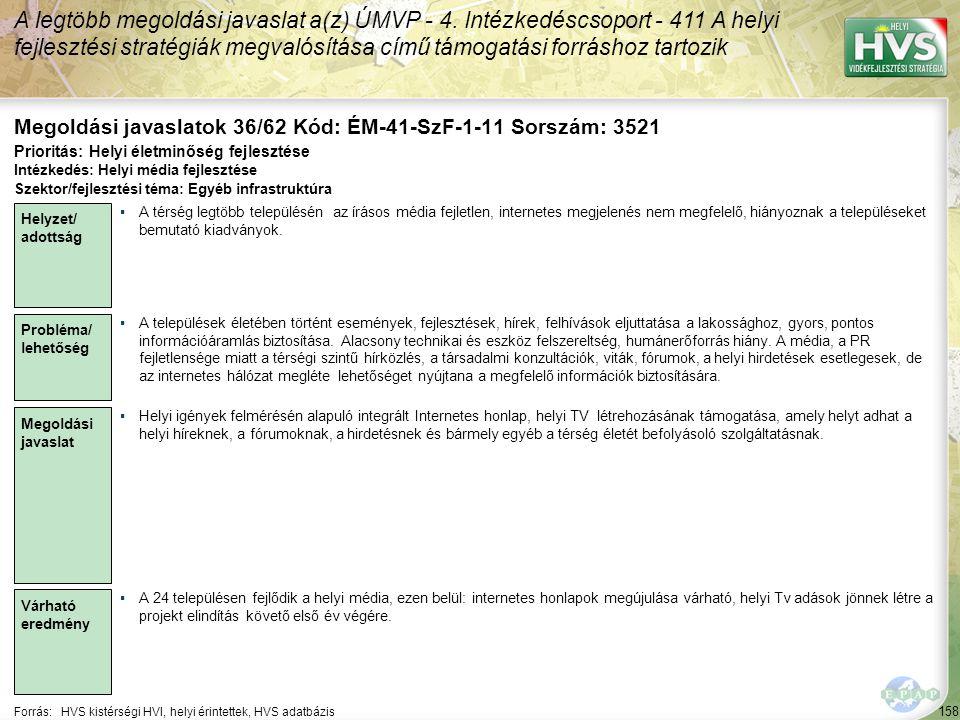 158 Forrás:HVS kistérségi HVI, helyi érintettek, HVS adatbázis Megoldási javaslatok 36/62 Kód: ÉM-41-SzF-1-11 Sorszám: 3521 A legtöbb megoldási javaslat a(z) ÚMVP - 4.