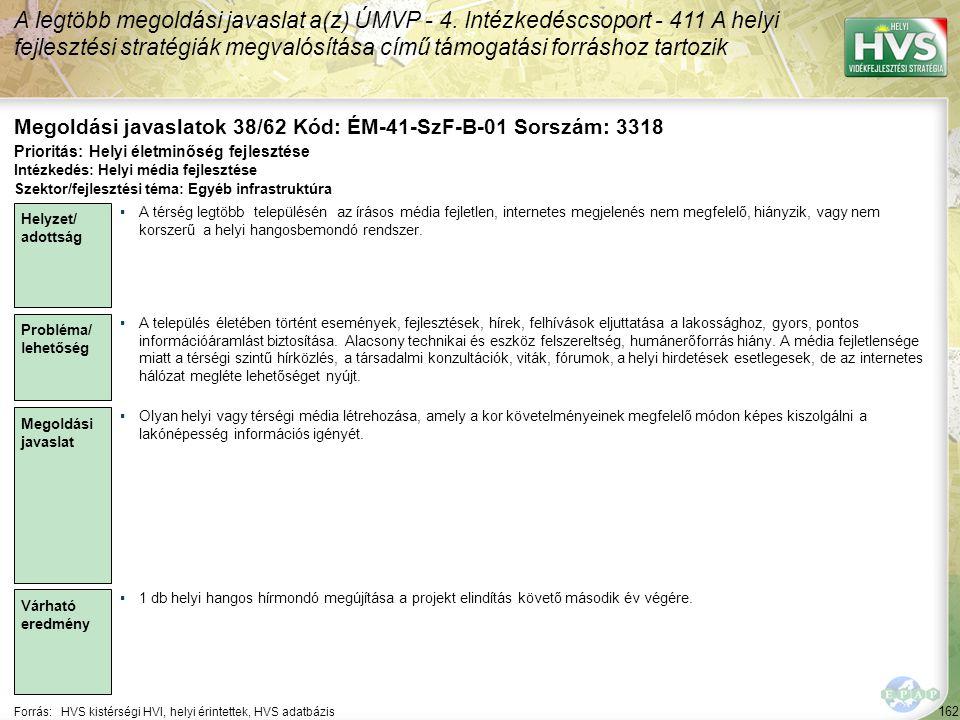 162 Forrás:HVS kistérségi HVI, helyi érintettek, HVS adatbázis Megoldási javaslatok 38/62 Kód: ÉM-41-SzF-B-01 Sorszám: 3318 A legtöbb megoldási javaslat a(z) ÚMVP - 4.