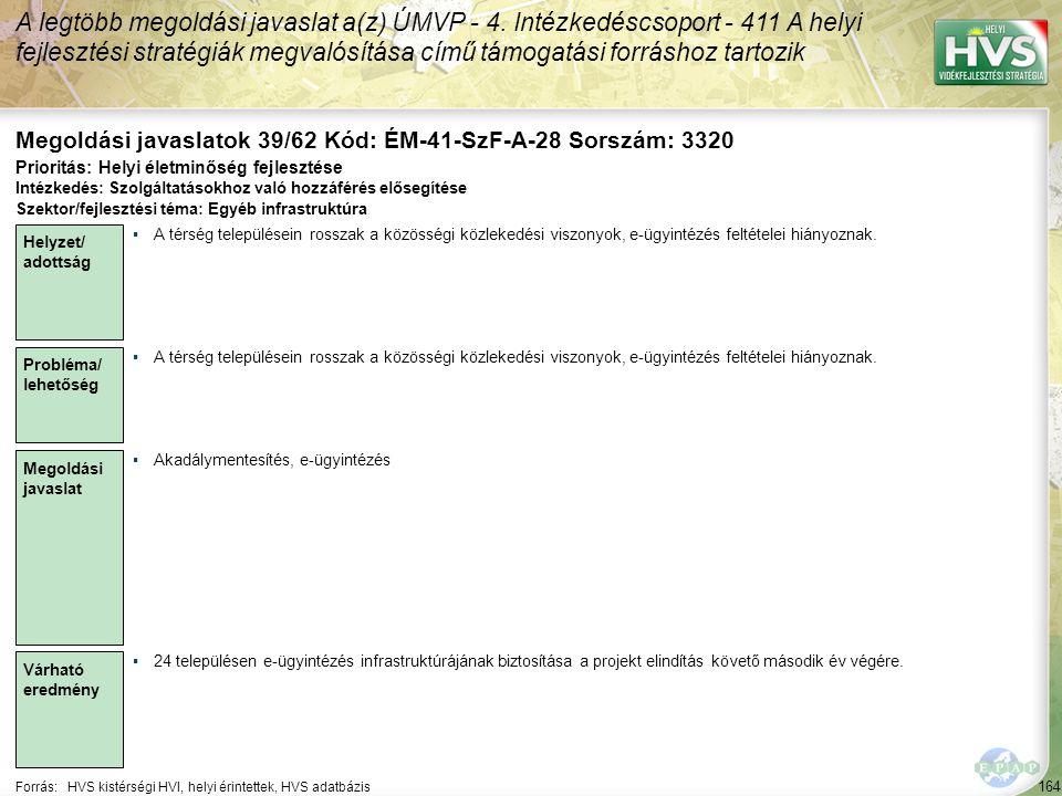 164 Forrás:HVS kistérségi HVI, helyi érintettek, HVS adatbázis Megoldási javaslatok 39/62 Kód: ÉM-41-SzF-A-28 Sorszám: 3320 A legtöbb megoldási javaslat a(z) ÚMVP - 4.