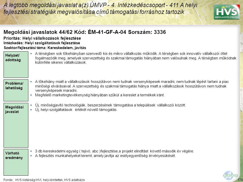 174 Forrás:HVS kistérségi HVI, helyi érintettek, HVS adatbázis Megoldási javaslatok 44/62 Kód: ÉM-41-GF-A-04 Sorszám: 3336 A legtöbb megoldási javaslat a(z) ÚMVP - 4.