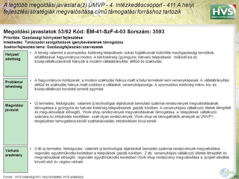 192 Forrás:HVS kistérségi HVI, helyi érintettek, HVS adatbázis Megoldási javaslatok 53/62 Kód: ÉM-41-SzF-4-03 Sorszám: 3593 A legtöbb megoldási javasl