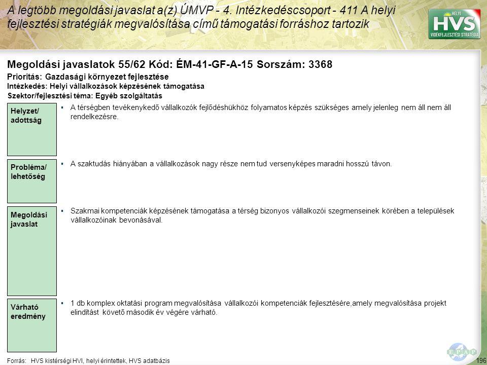 196 Forrás:HVS kistérségi HVI, helyi érintettek, HVS adatbázis Megoldási javaslatok 55/62 Kód: ÉM-41-GF-A-15 Sorszám: 3368 A legtöbb megoldási javasla