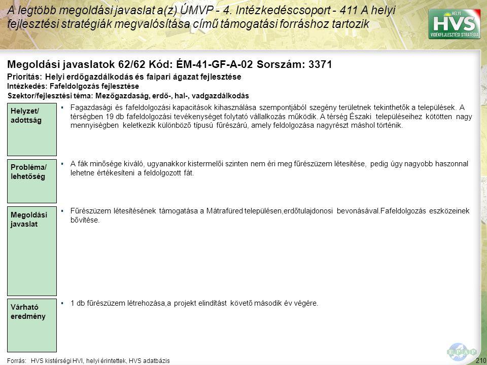 210 Forrás:HVS kistérségi HVI, helyi érintettek, HVS adatbázis Megoldási javaslatok 62/62 Kód: ÉM-41-GF-A-02 Sorszám: 3371 A legtöbb megoldási javasla