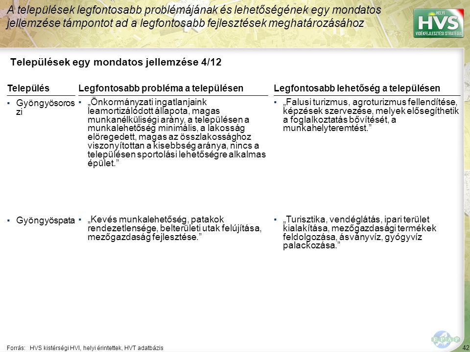 """42 Települések egy mondatos jellemzése 4/12 A települések legfontosabb problémájának és lehetőségének egy mondatos jellemzése támpontot ad a legfontosabb fejlesztések meghatározásához Forrás:HVS kistérségi HVI, helyi érintettek, HVT adatbázis TelepülésLegfontosabb probléma a településen ▪Gyöngyösoros zi ▪""""Önkormányzati ingatlanjaink leamortizálódott állapota, magas munkanélküliségi arány, a településen a munkalehetőség minimális, a lakosság elöregedett, magas az összlakossághoz viszonyítottan a kisebbség aránya, nincs a településen sportolási lehetőségre alkalmas épület. ▪Gyöngyöspata ▪""""Kevés munkalehetőség, patakok rendezetlensége, belterületi utak felújítása, mezőgazdaság fejlesztése. Legfontosabb lehetőség a településen ▪""""Falusi turizmus, agroturizmus fellendítése, képzések szervezése, melyek elősegíthetik a foglalkoztatás bővítését, a munkahelyteremtést. ▪""""Turisztika, vendéglátás, ipari terület kialakítása, mezőgazdasági termékek feldolgozása, ásványvíz, gyógyvíz palackozása."""