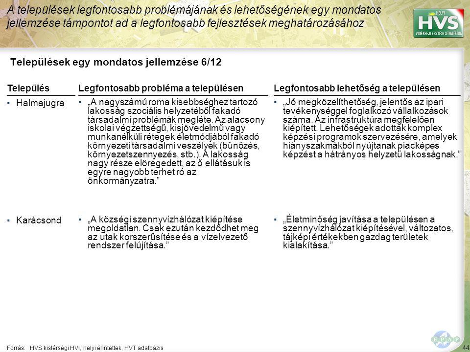 """44 Települések egy mondatos jellemzése 6/12 A települések legfontosabb problémájának és lehetőségének egy mondatos jellemzése támpontot ad a legfontosabb fejlesztések meghatározásához Forrás:HVS kistérségi HVI, helyi érintettek, HVT adatbázis TelepülésLegfontosabb probléma a településen ▪Halmajugra ▪""""A nagyszámú roma kisebbséghez tartozó lakosság szociális helyzetéből fakadó társadalmi problémák megléte."""