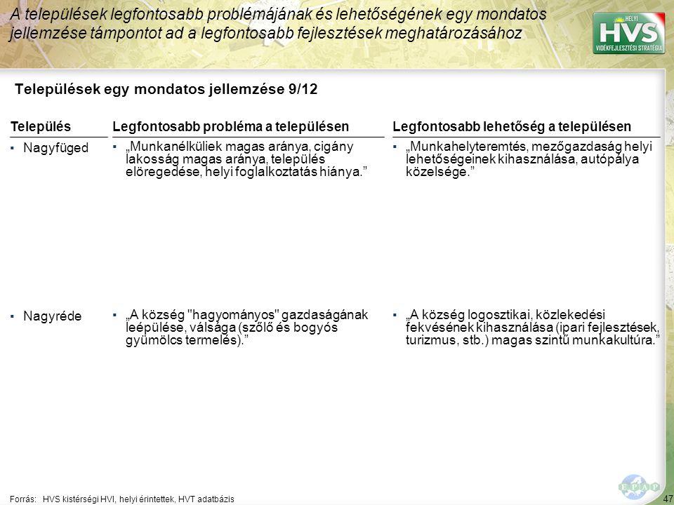 """47 Települések egy mondatos jellemzése 9/12 A települések legfontosabb problémájának és lehetőségének egy mondatos jellemzése támpontot ad a legfontosabb fejlesztések meghatározásához Forrás:HVS kistérségi HVI, helyi érintettek, HVT adatbázis TelepülésLegfontosabb probléma a településen ▪Nagyfüged ▪""""Munkanélküliek magas aránya, cigány lakosság magas aránya, település elöregedése, helyi foglalkoztatás hiánya. ▪Nagyréde ▪""""A község hagyományos gazdaságának leépülése, válsága (szőlő és bogyós gyümölcs termelés). Legfontosabb lehetőség a településen ▪""""Munkahelyteremtés, mezőgazdaság helyi lehetőségeinek kihasználása, autópálya közelsége. ▪""""A község logosztikai, közlekedési fekvésének kihasználása (ipari fejlesztések, turizmus, stb.) magas szintű munkakultúra."""