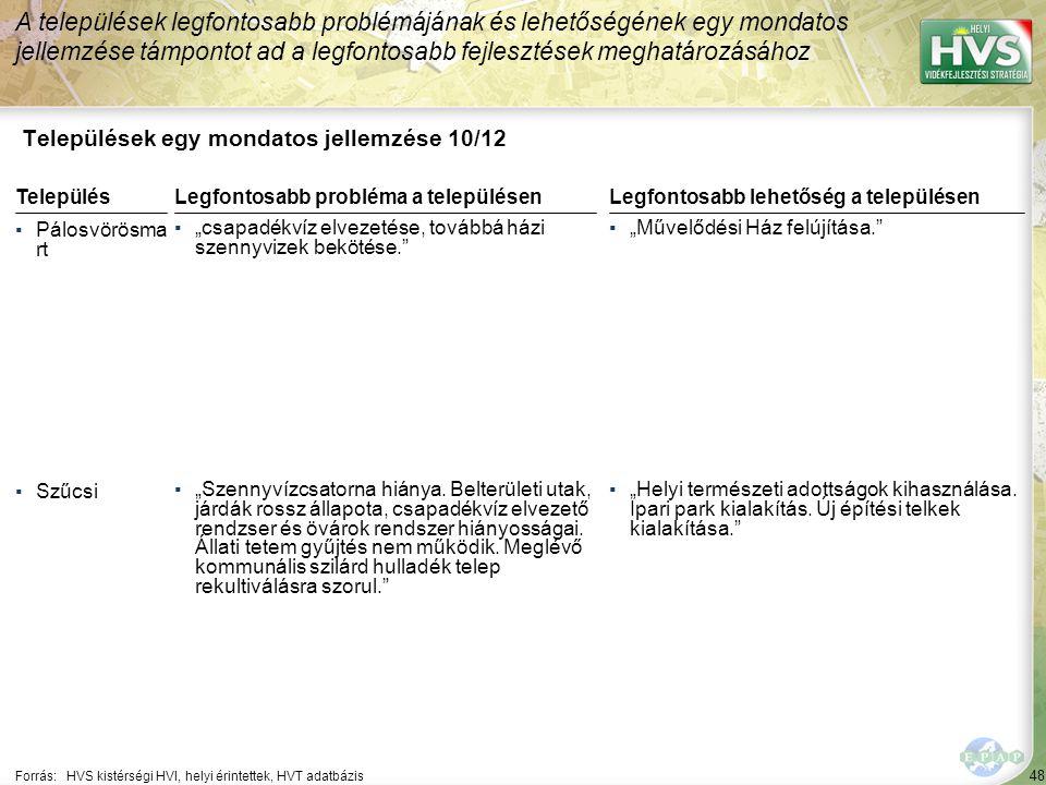 """48 Települések egy mondatos jellemzése 10/12 A települések legfontosabb problémájának és lehetőségének egy mondatos jellemzése támpontot ad a legfontosabb fejlesztések meghatározásához Forrás:HVS kistérségi HVI, helyi érintettek, HVT adatbázis TelepülésLegfontosabb probléma a településen ▪Pálosvörösma rt ▪""""csapadékvíz elvezetése, továbbá házi szennyvizek bekötése. ▪Szűcsi ▪""""Szennyvízcsatorna hiánya."""