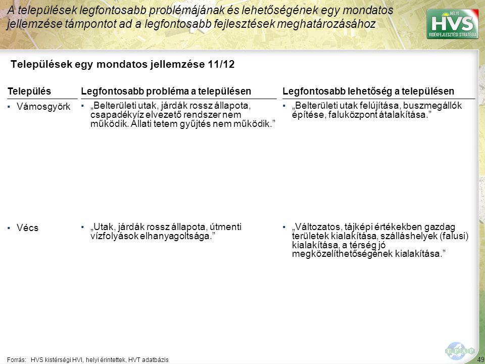 """49 Települések egy mondatos jellemzése 11/12 A települések legfontosabb problémájának és lehetőségének egy mondatos jellemzése támpontot ad a legfontosabb fejlesztések meghatározásához Forrás:HVS kistérségi HVI, helyi érintettek, HVT adatbázis TelepülésLegfontosabb probléma a településen ▪Vámosgyörk ▪""""Belterületi utak, járdák rossz állapota, csapadékvíz elvezető rendszer nem működik."""