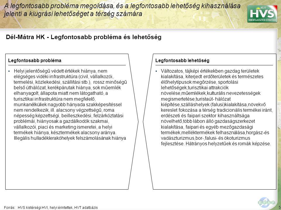 5 Dél-Mátra HK - Legfontosabb probléma és lehetőség A legfontosabb probléma megoldása, és a legfontosabb lehetőség kihasználása jelenti a kiugrási lehetőséget a térség számára Forrás:HVS kistérségi HVI, helyi érintettek, HVT adatbázis Legfontosabb problémaLegfontosabb lehetőség ▪Helyi jelentőségű védett értékek hiánya, nem elégséges vidéki infrastruktúra (civil, vállalkozói, termelési, közlekedési, szállítási stb.), rossz minőségű belső úthálózat, kerékpárutak hiánya, sok műemlék elhanyagolt, állapota miatt nem látogatható, a turisztikai infrastruktúra nem megfelelő, munkanélküliek nagyobb hányada szakképesítéssel nem rendelkezik, ill.