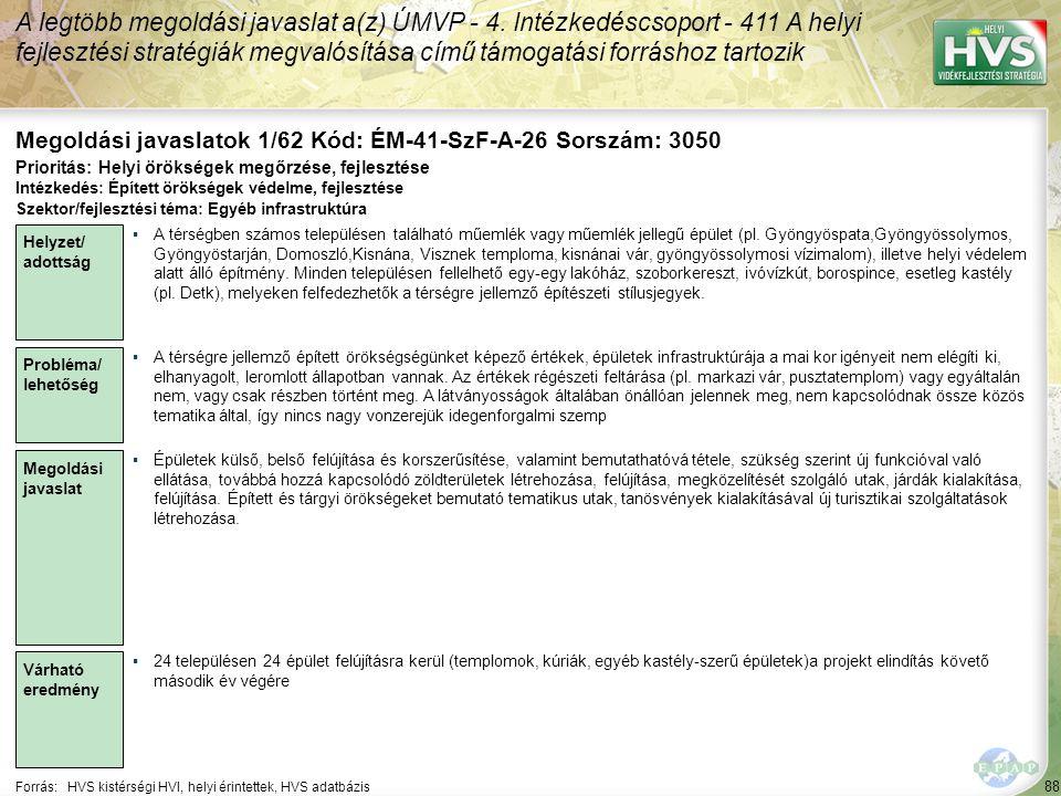 88 Forrás:HVS kistérségi HVI, helyi érintettek, HVS adatbázis Megoldási javaslatok 1/62 Kód: ÉM-41-SzF-A-26 Sorszám: 3050 A legtöbb megoldási javaslat