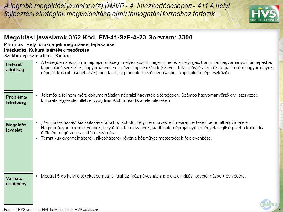 92 Forrás:HVS kistérségi HVI, helyi érintettek, HVS adatbázis Megoldási javaslatok 3/62 Kód: ÉM-41-SzF-A-23 Sorszám: 3300 A legtöbb megoldási javaslat a(z) ÚMVP - 4.