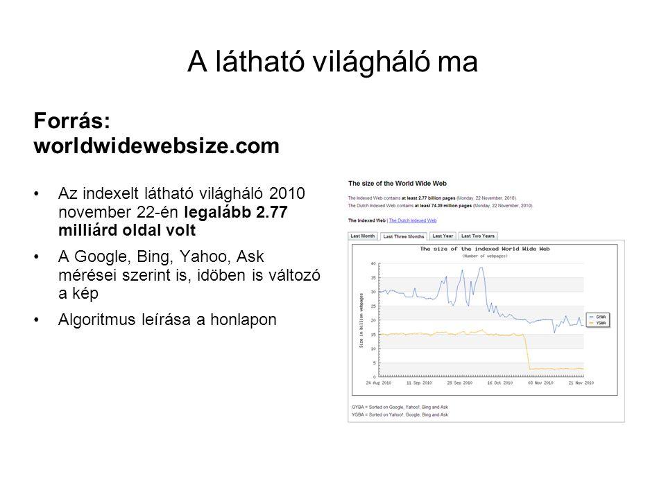 A látható világháló ma Forrás: worldwidewebsize.com •Az indexelt látható világháló 2010 november 22-én legalább 2.77 milliárd oldal volt •A Google, Bi