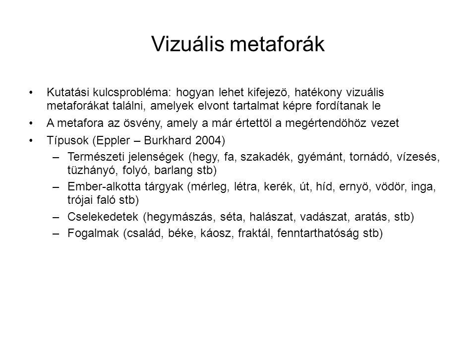 Vizuális metaforák •Kutatási kulcsprobléma: hogyan lehet kifejezö, hatékony vizuális metaforákat találni, amelyek elvont tartalmat képre fordítanak le