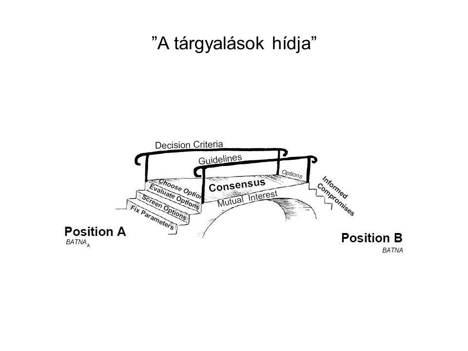"""""""A tárgyalások hídja"""""""
