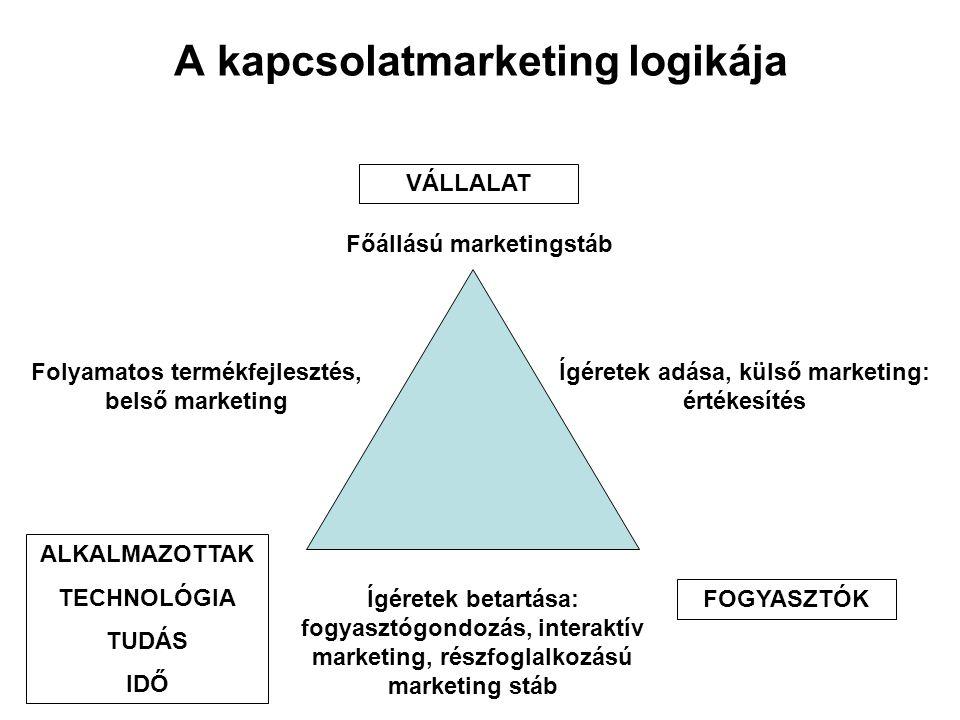 A kapcsolatmarketing logikája VÁLLALAT ALKALMAZOTTAK TECHNOLÓGIA TUDÁS IDŐ FOGYASZTÓK Főállású marketingstáb Folyamatos termékfejlesztés, belső market