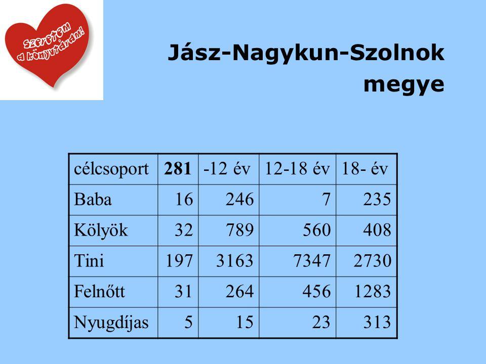 Jász-Nagykun-Szolnok megye célcsoport281-12 év12-18 év18- év Baba162467235 Kölyök32789560408 Tini197316373472730 Felnőtt312644561283 Nyugdíjas51523313