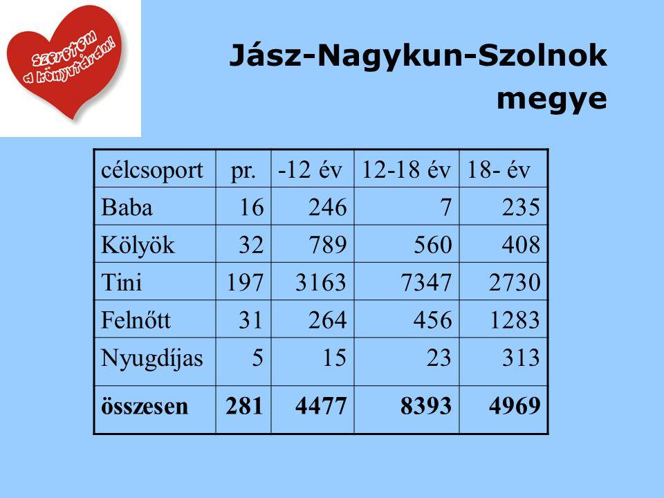 Jász-Nagykun-Szolnok megye célcsoportpr.-12 év12-18 év18- év Baba162467235 Kölyök32789560408 Tini197316373472730 Felnőtt312644561283 Nyugdíjas51523313 összesen281447783934969