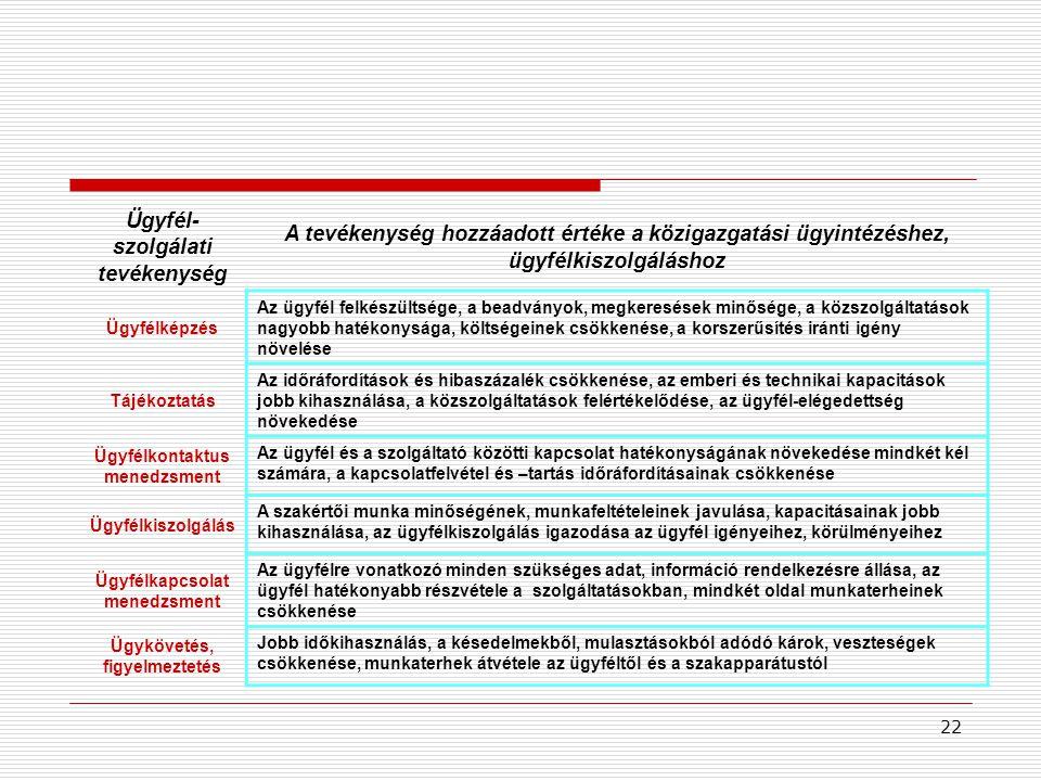 22 Ügyfél- szolgálati tevékenység A tevékenység hozzáadott értéke a közigazgatási ügyintézéshez, ügyfélkiszolgáláshoz Ügyfélképzés Az ügyfél felkészültsége, a beadványok, megkeresések minősége, a közszolgáltatások nagyobb hatékonysága, költségeinek csökkenése, a korszerűsítés iránti igény növelése Tájékoztatás Az időráfordítások és hibaszázalék csökkenése, az emberi és technikai kapacitások jobb kihasználása, a közszolgáltatások felértékelődése, az ügyfél-elégedettség növekedése Ügyfélkontaktus menedzsment Az ügyfél és a szolgáltató közötti kapcsolat hatékonyságának növekedése mindkét kél számára, a kapcsolatfelvétel és –tartás időráfordításainak csökkenése Ügyfélkiszolgálás A szakértői munka minőségének, munkafeltételeinek javulása, kapacitásainak jobb kihasználása, az ügyfélkiszolgálás igazodása az ügyfél igényeihez, körülményeihez Ügyfélkapcsolat menedzsment Az ügyfélre vonatkozó minden szükséges adat, információ rendelkezésre állása, az ügyfél hatékonyabb részvétele a szolgáltatásokban, mindkét oldal munkaterheinek csökkenése Ügykövetés, figyelmeztetés Jobb időkihasználás, a késedelmekből, mulasztásokból adódó károk, veszteségek csökkenése, munkaterhek átvétele az ügyféltől és a szakapparátustól