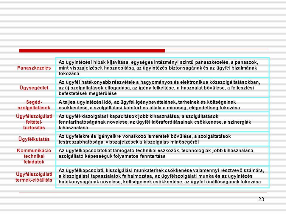23 Panaszkezelés Az ügyintézési hibák kijavítása, egységes intézményi szintű panaszkezelés, a panaszok, mint visszajelzések hasznosítása, az ügyintézés biztonságának és az ügyfél bizalmának fokozása Ügysegédlet Az ügyfél hatékonyabb részvétele a hagyományos és elektronikus közszolgáltatásokban, az új szolgáltatások elfogadása, az igény felkeltése, a használat bővülése, a fejlesztési befektetések megtérülése Segéd- szolgáltatások A teljes ügyintézési idő, az ügyfél igénybevételének, terheinek és költségeinek csökkentése, a szolgáltatási komfort és általa a minőség, elégedettség fokozása Ügyfélszolgálati feltétel- biztosítás Az ügyfél-kiszolgálási kapacitások jobb kihasználása, a szolgáltatások fenntarthatóságának növelése, az ügyfél időráfordításainak csökkenése, a szinergiák kihasználása Ügyfélkutatás Az ügyfelekre és igényeikre vonatkozó ismeretek bővülése, a szolgáltatások testreszabhatósága, visszajelzések a kiszolgálás minőségéről Kommunikáció technikai feladatok Az ügyfélkapcsolatokat támogató technikai eszközök, technológiák jobb kihasználása, szolgáltató képességük folyamatos fenntartása Ügyfélszolgálati termék-előállítás Az ügyfélkapcsolati, kiszolgálási munkaterhek csökkenése valamennyi résztvevő számára, a kiszolgálási tapasztalatok felhalmozása, az ügyfélszolgálati munka és az ügyintézés hatékonyságának növelése, költségeinek csökkentése, az ügyfél önállóságának fokozása
