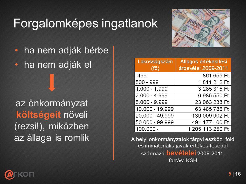 Forgalomképes ingatlanok •ha nem adják bérbe •ha nem adják el az önkormányzat költségeit növeli (rezsi!), miközben az állaga is romlik 5 | 16 A helyi önkormányzatok tárgyi eszköz, föld és immateriális javak értékesítéséből származó bevételei 2009-2011, forrás: KSH