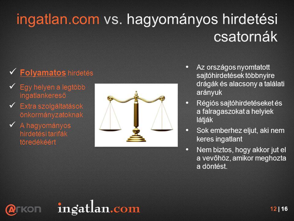 ingatlan.com vs.