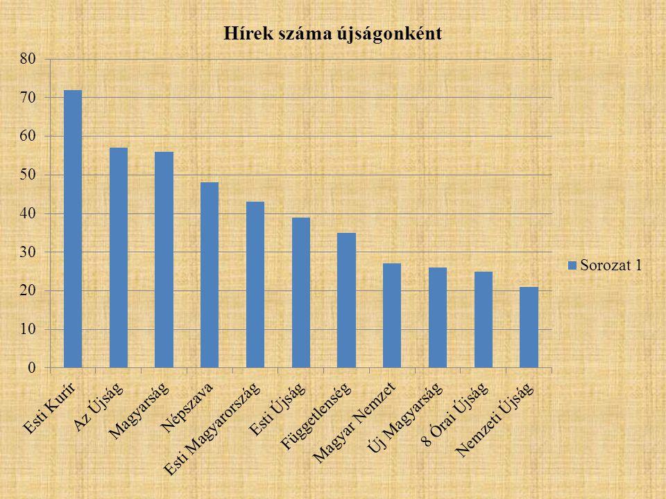 Amerika reakciói megjelenése a magyar sajtóban • Roosevelt ábrázolása • Riadalom, döbbenet.