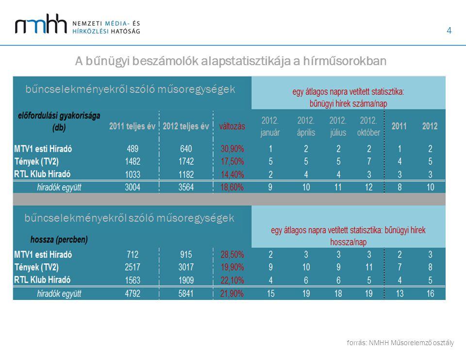 4 A bűnügyi beszámolók alapstatisztikája a hírműsorokban forrás: NMHH Műsorelemző osztály bűncselekményekről szóló műsoregységek