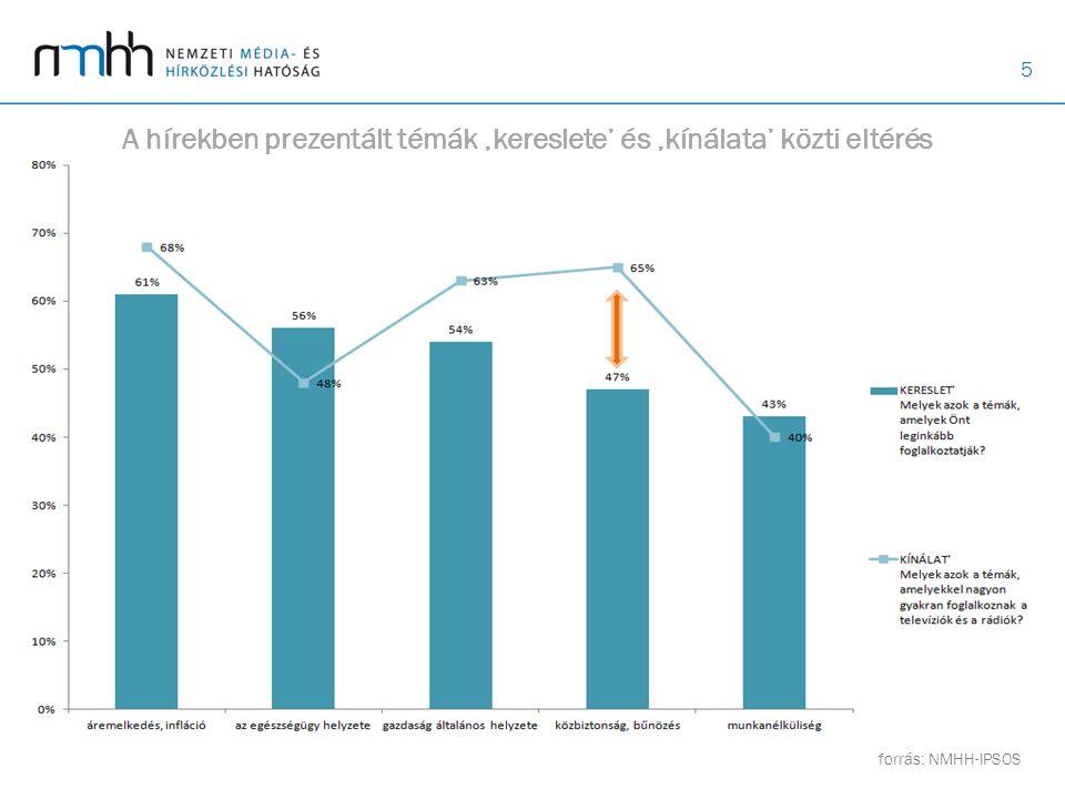 6 A bűncselekmények típusa a hírműsorokban forrás: NMHH Műsorelemző osztályforrás: KSH Regisztrált bűncselekmények aránya főcsoportok szerint (2012)