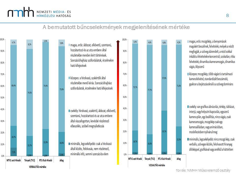 8 A bemutatott bűncselekmények megjelenítésének mértéke forrás: NMHH Műsorelemző osztály