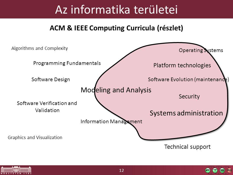 12 Az informatika területei Programming Fundamentals Algorithms and Complexity Operating Systems Platform technologies Graphics and Visualization Info