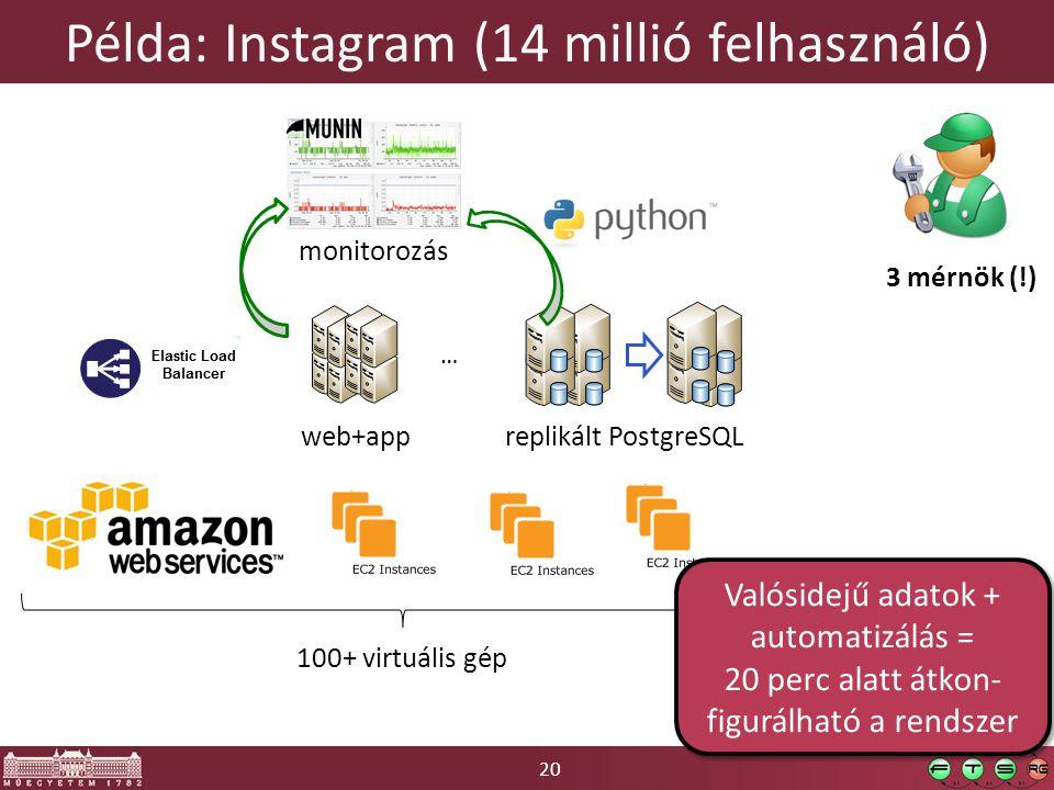 20 Példa: Instagram (14 millió felhasználó) 100+ virtuális gép replikált PostgreSQLweb+app monitorozás 3 mérnök (!) … Valósidejű adatok + automatizálás = 20 perc alatt átkon- figurálható a rendszer