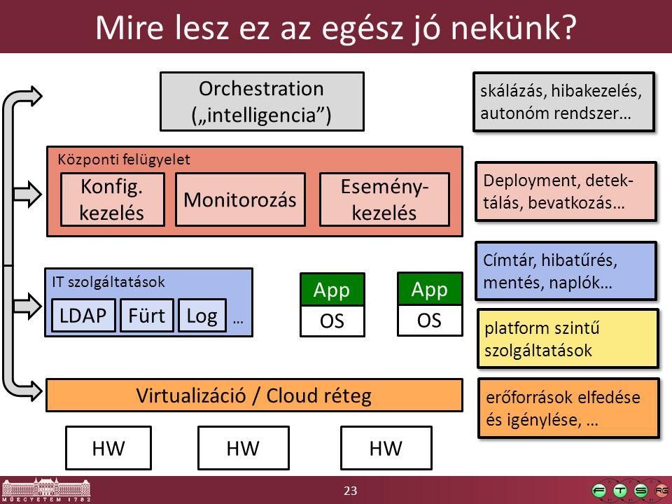 23 Mire lesz ez az egész jó nekünk? HW OS App OS App IT szolgáltatások LDAP Virtualizáció / Cloud réteg FürtLog … Konfig. kezelés Monitorozás Esemény-