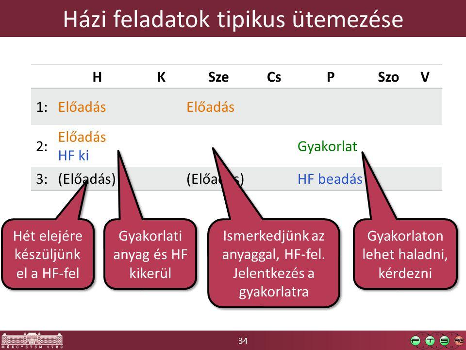 34 Házi feladatok tipikus ütemezése HKSzeCsPSzoV 1:Előadás 2: Előadás HF ki Gyakorlat 3:(Előadás) HF beadás Gyakorlati anyag és HF kikerül Ismerkedjünk az anyaggal, HF-fel.