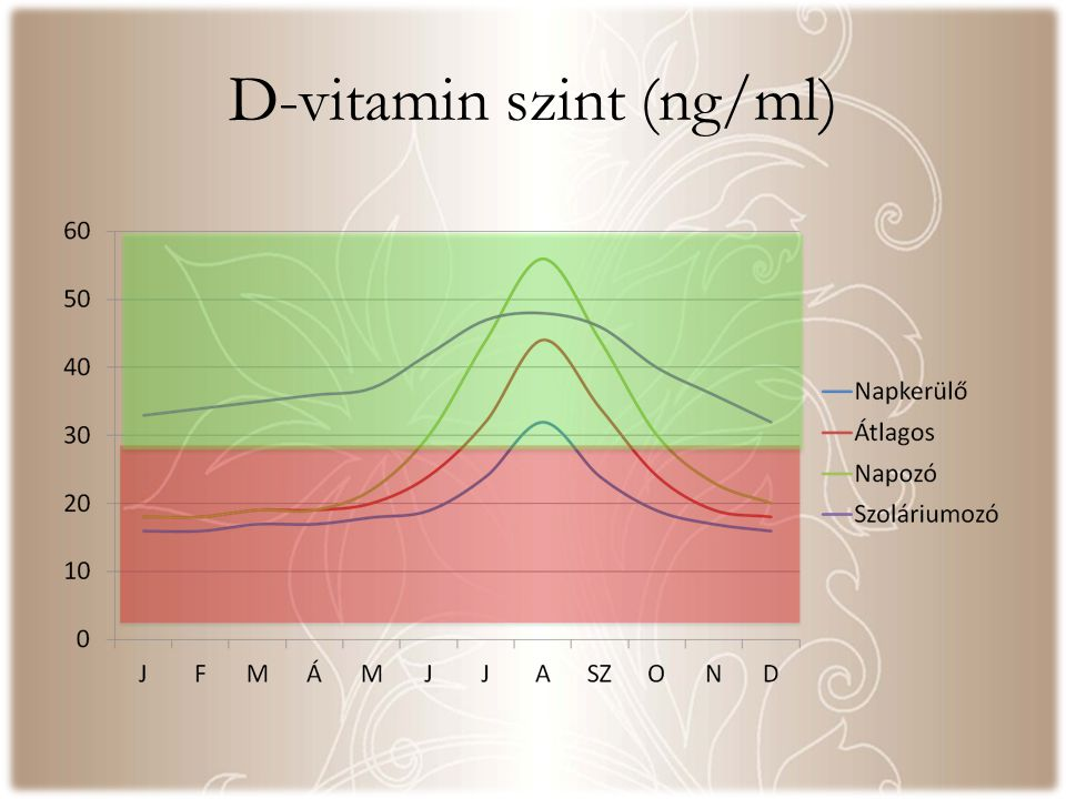 D-vitamin szint (ng/ml)