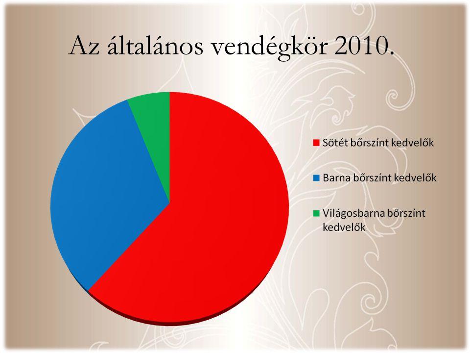 Az általános vendégkör 2010.