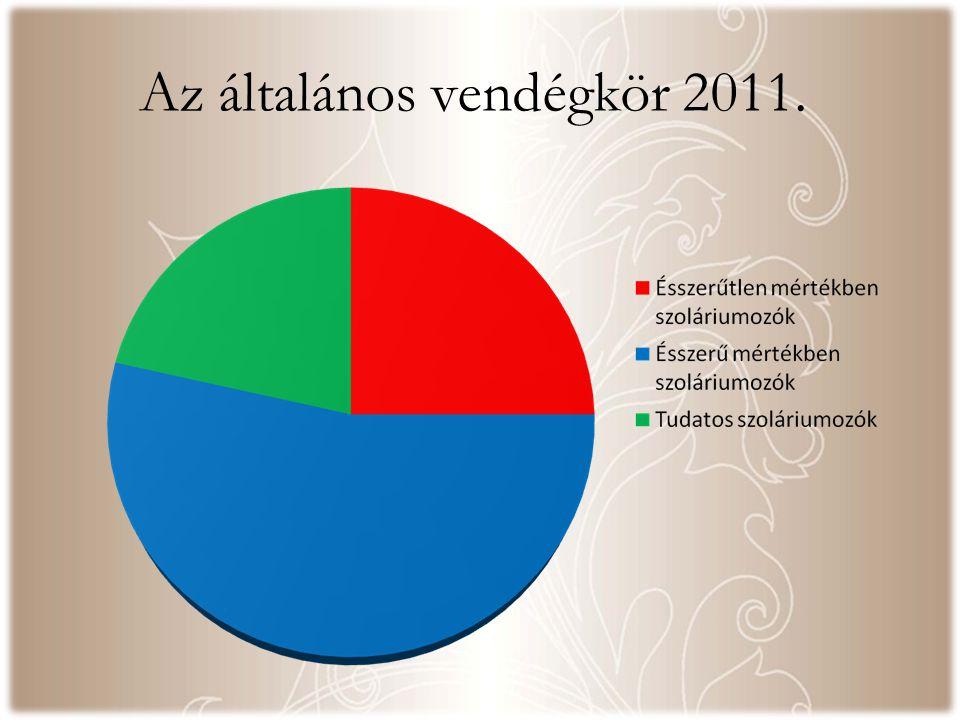 Az általános vendégkör 2011.