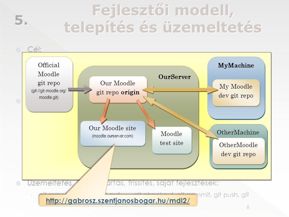 """6 Fejlesztői modell, telepítés és üzemeltetés 5.  Cél: › elérni a Moodle legújabb frissítéseit › egy """"éles"""" és egy """"teszt"""" Moodle rendszert üzemeltet"""